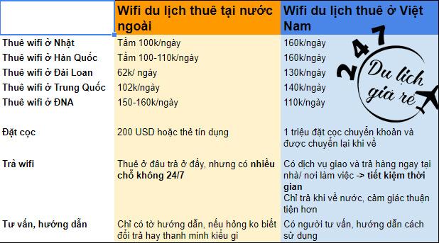 Giá sim và bộ phát wifi